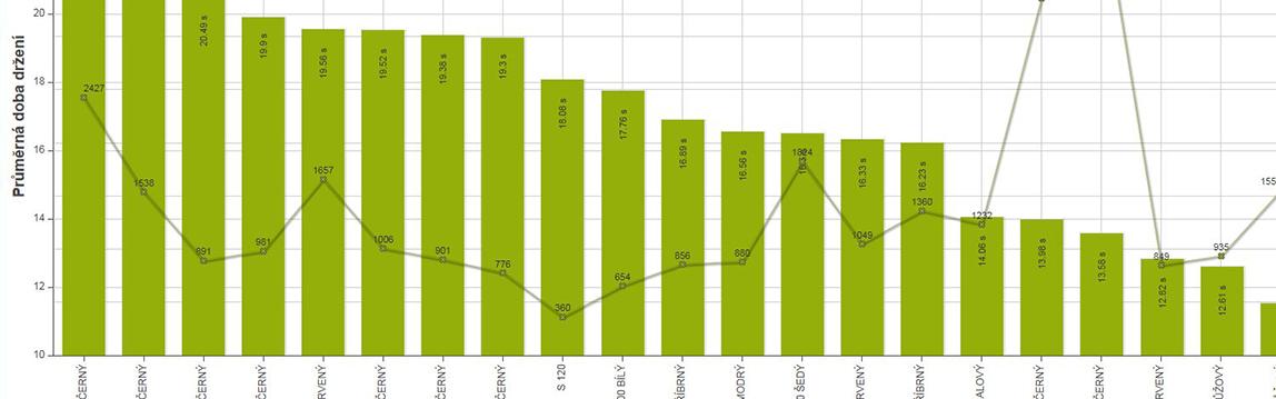 Statistika zdvihů vystaveného zboží